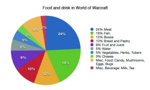 fooddrinkazeroth
